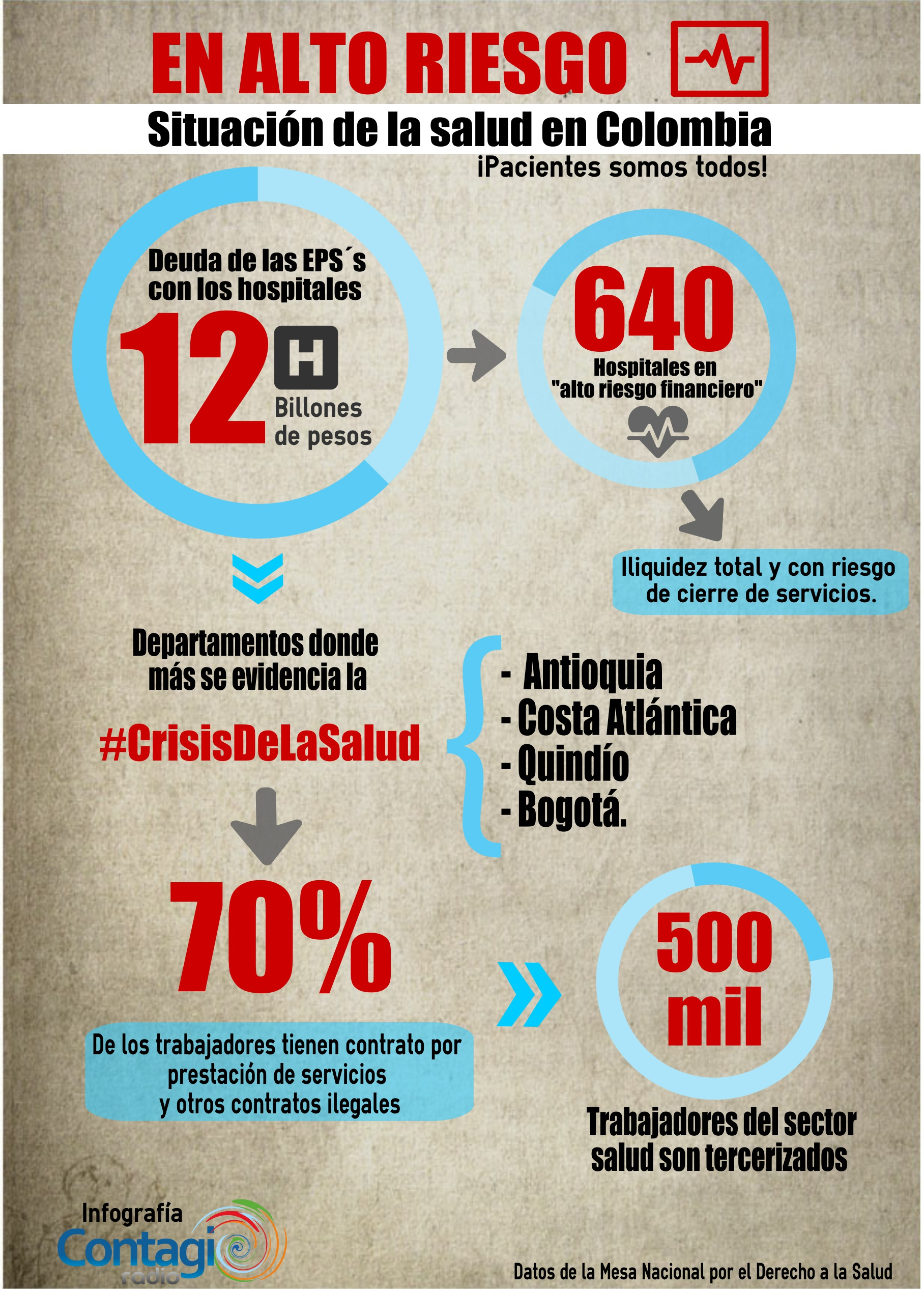 Crisis Salud