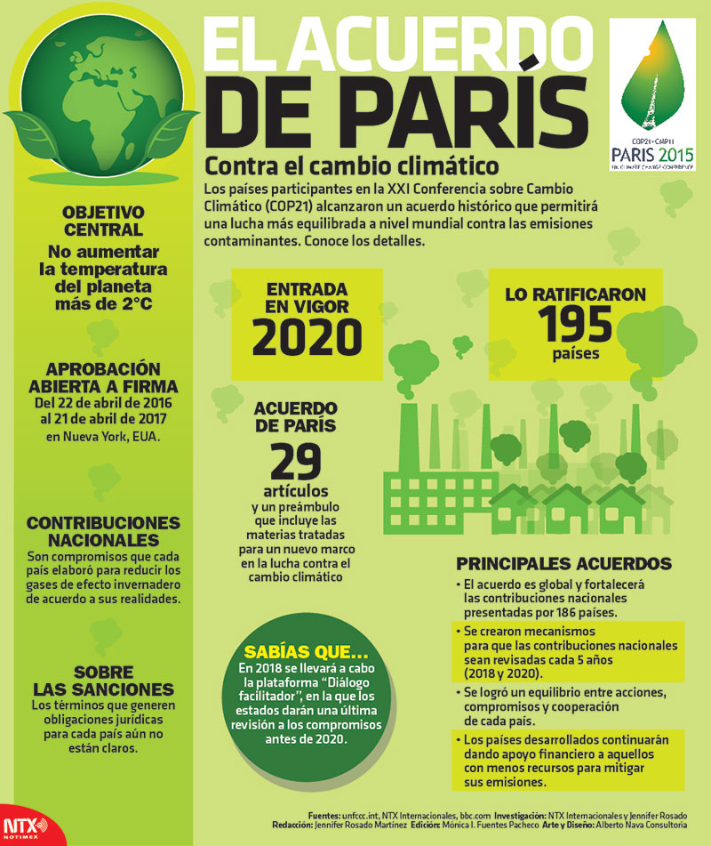 infografía COP21