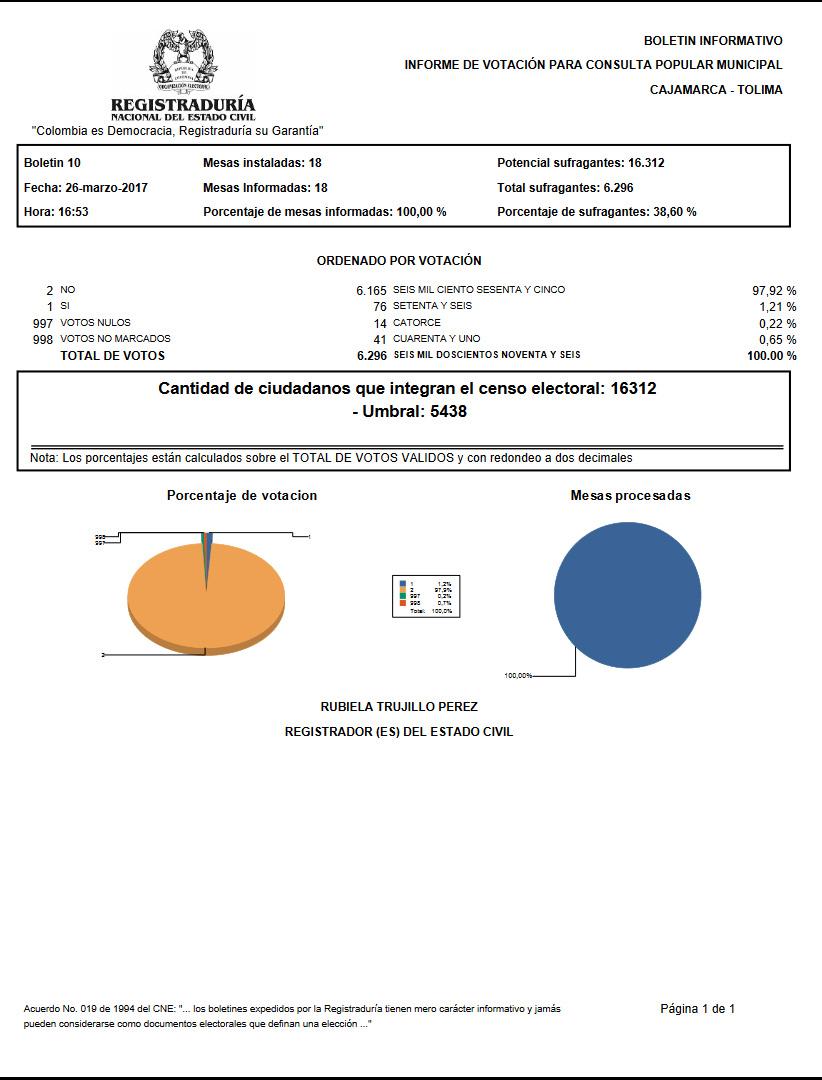 VOTACIONES CAJAMARCA