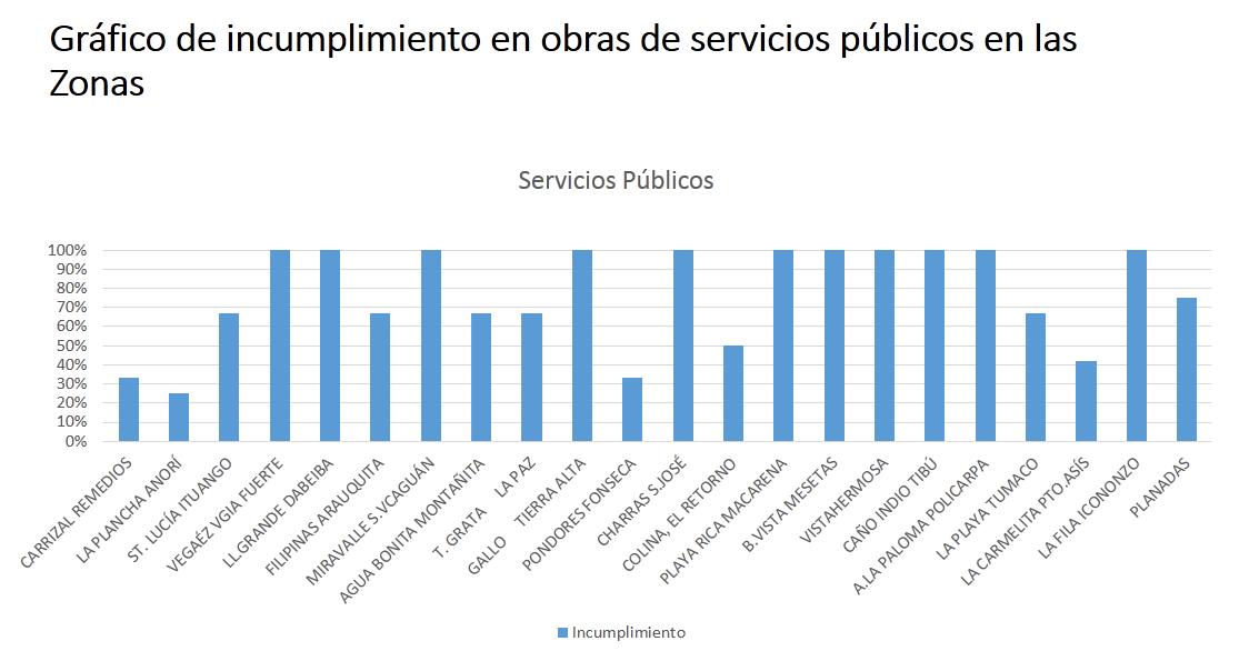 servicios farc