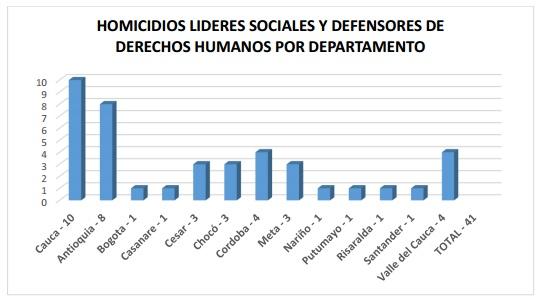 Homicidios líderes sociales y defensores de Derechos Humanos