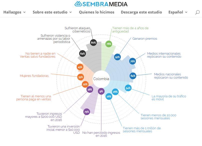 Infografia Medios