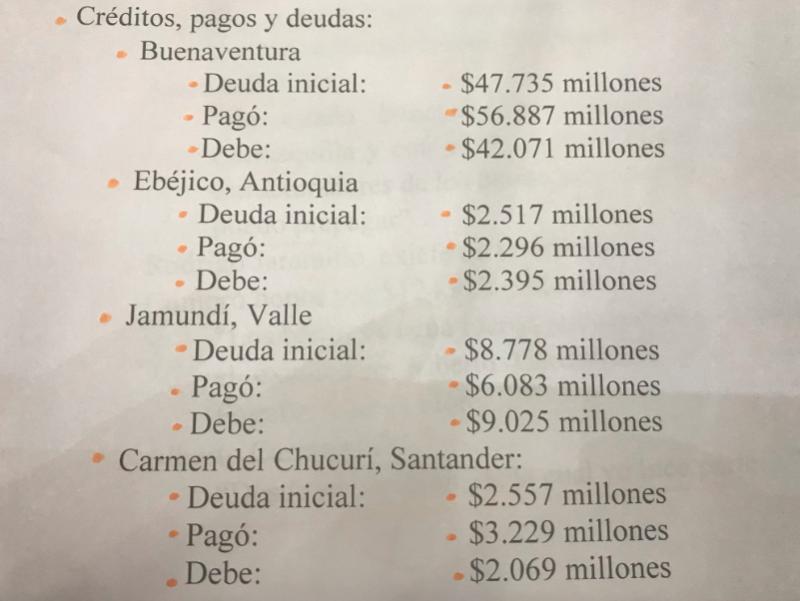 Municipios afectados Bonos Carrasquilla