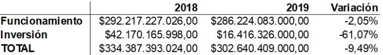 Presupuesto Universidad Distrital 2019