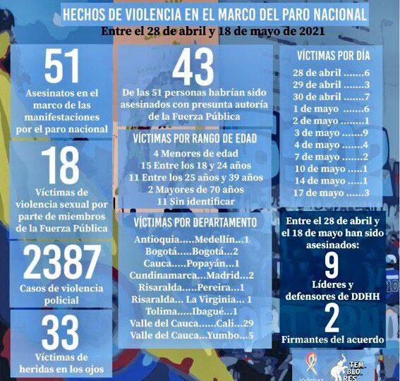 Aumentan a 2.387 casos de violencia policial en el paro nacional